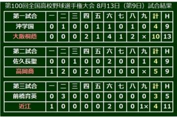 第3試合は近江が前橋育英にサヨナラ勝利で3回戦進出