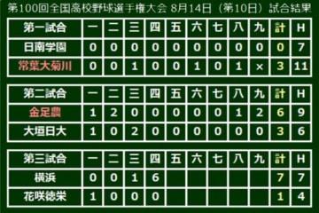 花咲徳栄・野村、4回途中7失点KO