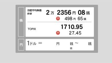 14日東京株終値 大幅反発、498円高 ことし3番目の上げ幅