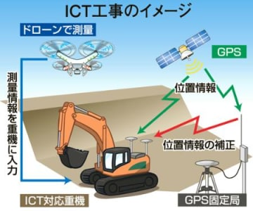 公共工事にICT導入 今秋にも県 復興事業に活用