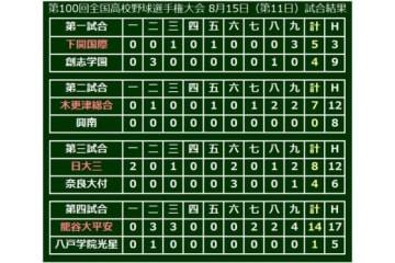 大会11日目、第4試合は龍谷大平安が八戸学院光星を退け3回戦進出