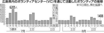 【西日本豪雨】ボランティア延べ7万人超す 広島県内