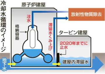 第一原発、滞留水減へ新システム 建屋内で冷却水循環