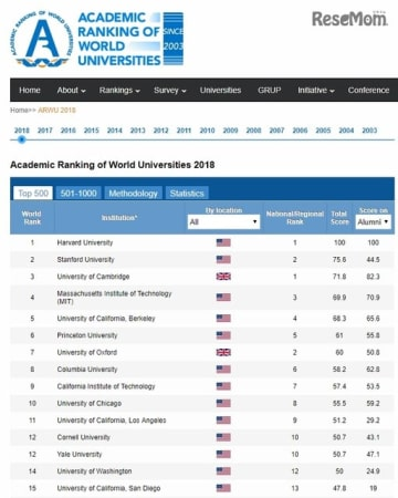 世界の大学 学術ランキング2018(1位~15位)