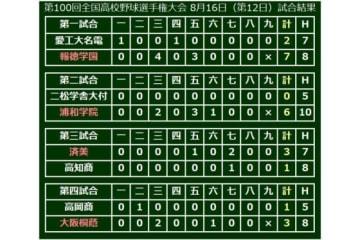 第4試合は大阪桐蔭が高岡商を退けベスト8進出