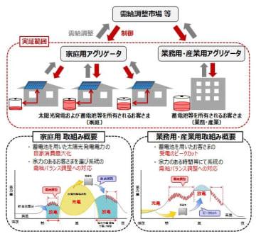 大阪ガスと米ベンチャー「グローイングエナジーラボ」社との共同実証実験のイメージ図(大阪ガス提供)