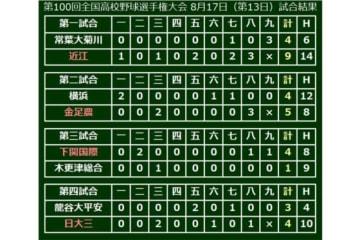 大会13日目、3回戦・4試合の結果