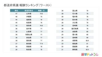 最低でも月収74.6万円。47都道府県の議員給与ランキング