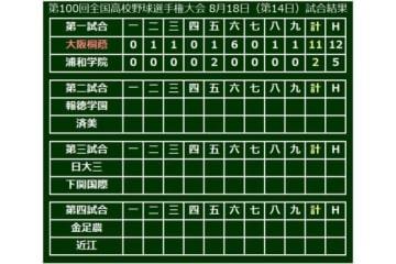 第1試合は大阪桐蔭が浦和学院を退けベスト4進出!
