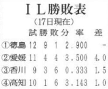 【四国ILプラス】徳島5年ぶり8連勝