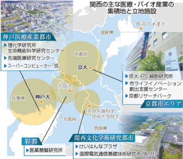 関西の主な医療・バイオ産業の集積地と立地施設