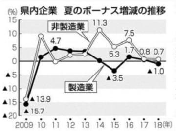 県内企業夏のボーナス9年連続アップ 400円増、平均39万2500円
