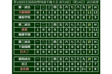 大会14日目、準々決勝4試合の結果
