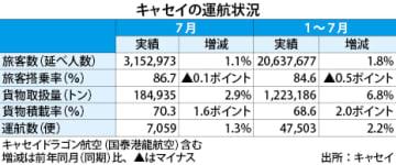 【香港】キャセイの7月旅客1.1%増、貨物も3%増[運輸]