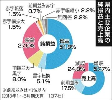 県内主要企業、増収・増益ともに5割超 18年決算