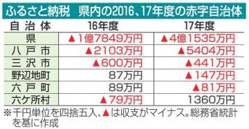17年度・ふるさと納税 青森県、「赤字」4億円超