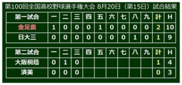 大会第15日、準決勝第2試合は大阪桐蔭VS済美戦が行われている