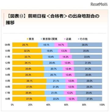 東京大学「前期日程<合格者>の出身地割合の推移」