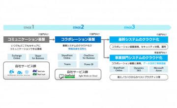 企業システムクラウド化のステージ (画像: ソフトバンク・テクノロジー発表資料より)