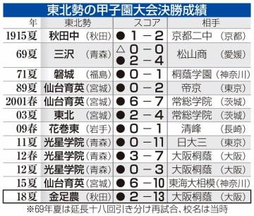 東北勢の甲子園大会決勝成績
