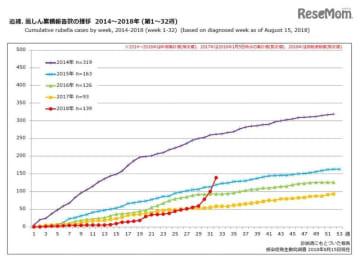 風しん累積報告数の推移 2014~2018年(第1~32週)