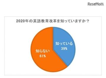 2020年の英語教育改革を知っているか