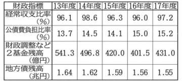 【表1】県の年度別各種財政指標の推移