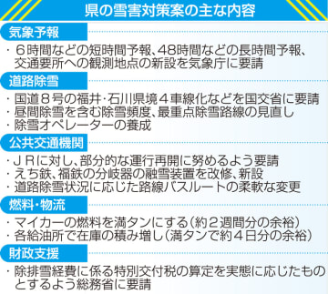 福井県の雪害対策案の主な内容
