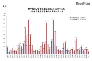 熱中症による救急搬送状況(都道府県別救急搬送人員数前年比)