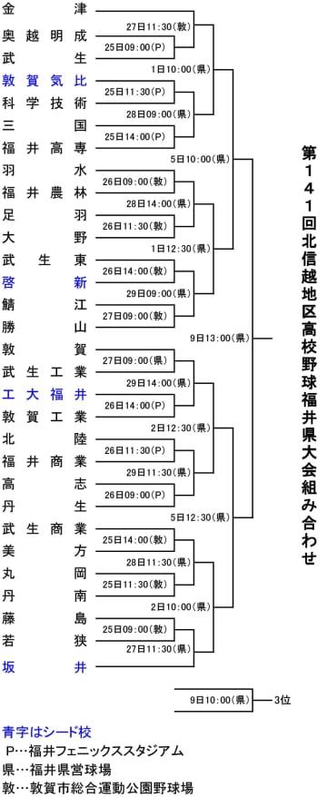 第141回北信越地区高校野球秋季福井県大会