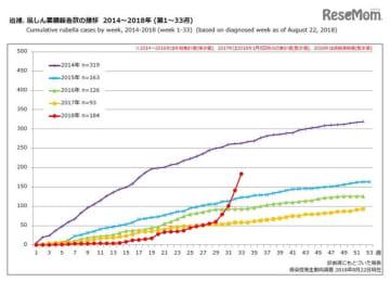 風しん累積報告数の推移 2014~2018年(第1~33週)