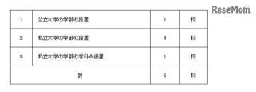平成31年度開設予定の設置届出を受理したもの(平成30年6月分)