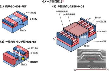 日立が高耐久性構造SiCパワー半導体「TED-MOS」を開発
