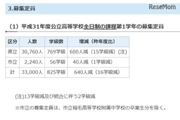 平成31年度(2019年度)公立高等学校全日制の課程第1学年の募集定員