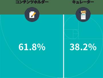 広告収益は、キュレーターが38.2%、コンテンツホルダーが61.8%の黄金比で分配されます。