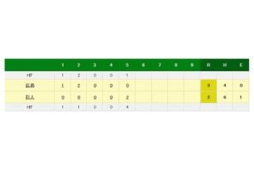 約2か月振りの登板だった巨人・田口は5回3失点で降板