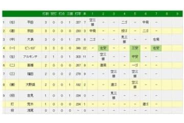 中日・ビシエドが月間46安打でセ・リーグ記録に並ぶ