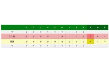 阪神対ヤクルトの試合結果
