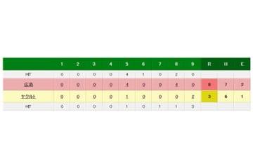 ヤクルト対広島の試合結果