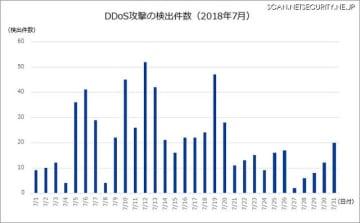 DDoS攻撃の検出件数(2018年7月)