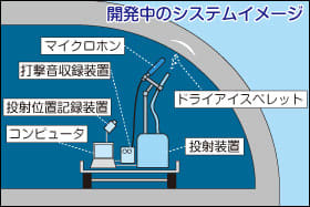 開発中のシステムイメージ