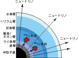 超新星爆発により放出されたニュートリノから元素が生成される様子 (c) 量子科学技術研究開発機構