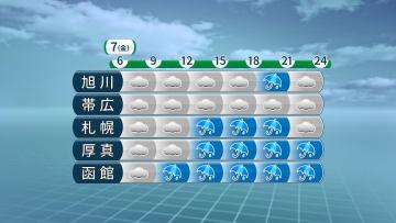 7日(金)の時系列予報