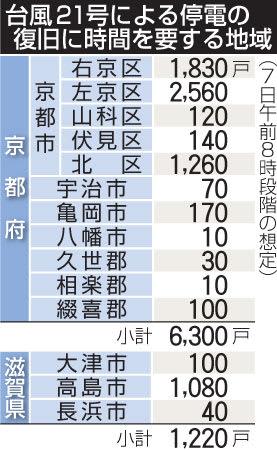 台風21号による停電の復旧に時間を要する地域