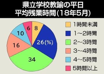 県立学校教諭の平日平均残業時間(18年5月)