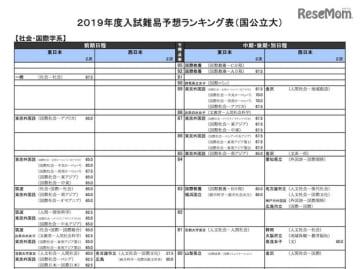 2019年度入試難易予想ランキング表(国公立大)社会・国際学系の一部