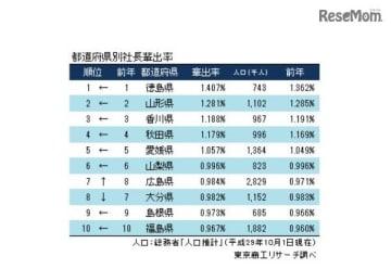 2017年「全国社長の輩出率、地元率」調査 都道府県別社長輩出率