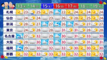 週間天気予報(数字は予想最高気温)