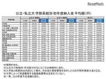 公立・私立大 学部系統別 初年度納入金 平均額(円)