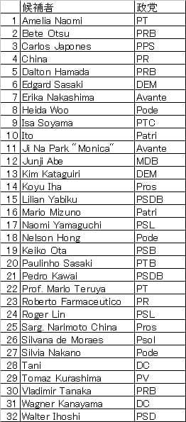 アジア系連邦議員の候補者一覧(推定)